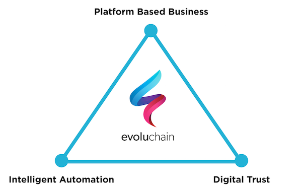 Evoluchain Intelligent Automation Platform Based Business Digital Trust